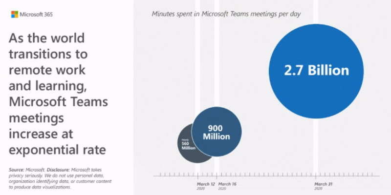 The growth of Microsoft Teams since Lockdown